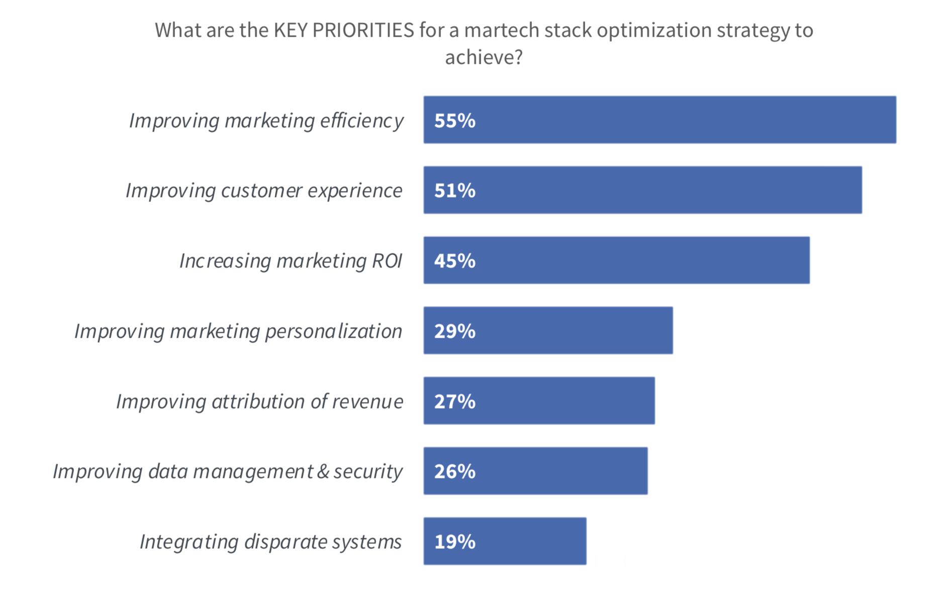 Priorità chiave di una strategia di ottimizzazione dello stack Martech