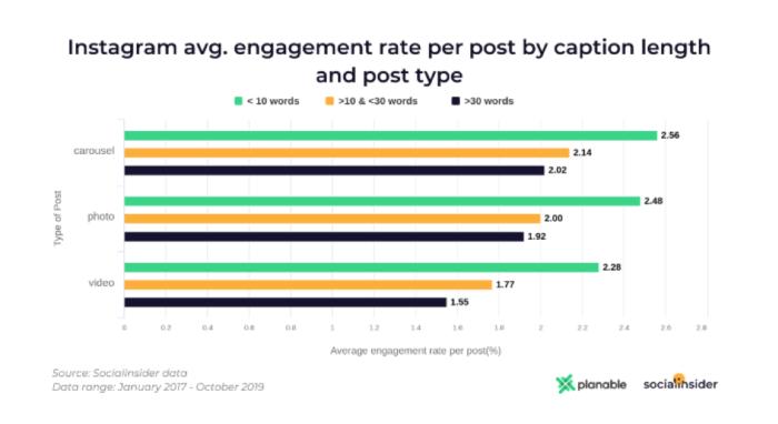 Tasso di coinvolgimento medio di Instagram per post in base alla lunghezza dei sottotitoli e al tipo di post