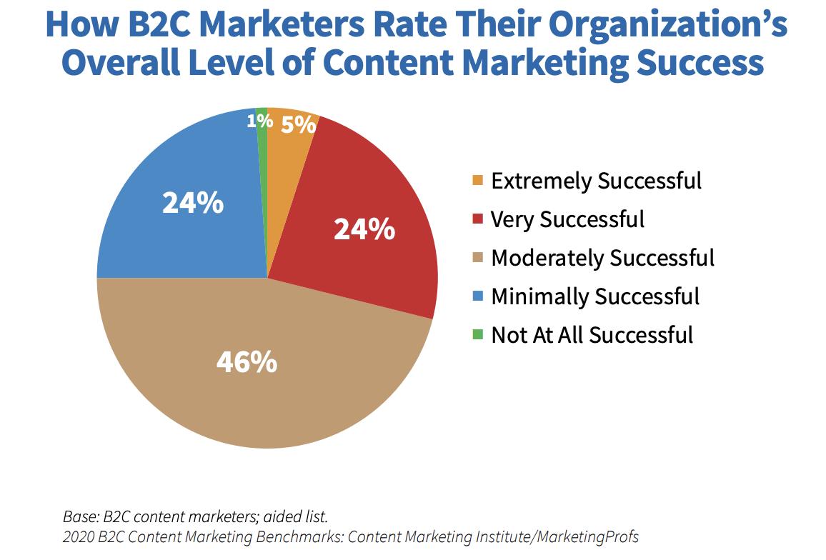 B2C ContentMarketingSuccess