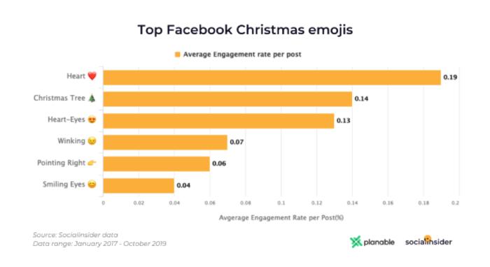 Top emoji di Natale di Facebook