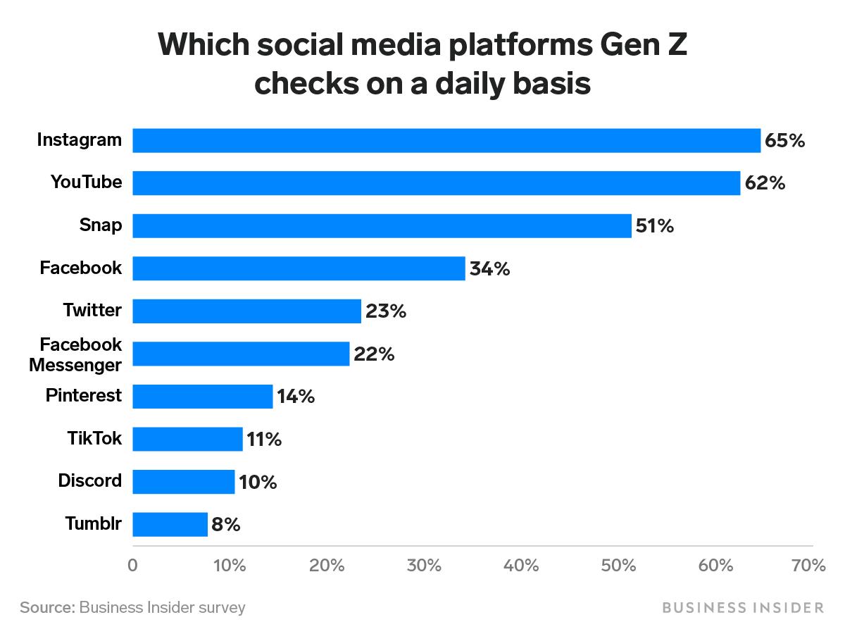 """Le piattaforme di social media più popolari della Gen Z """"style ="""" display: block; margine sinistro: auto; margine destro: auto;"""