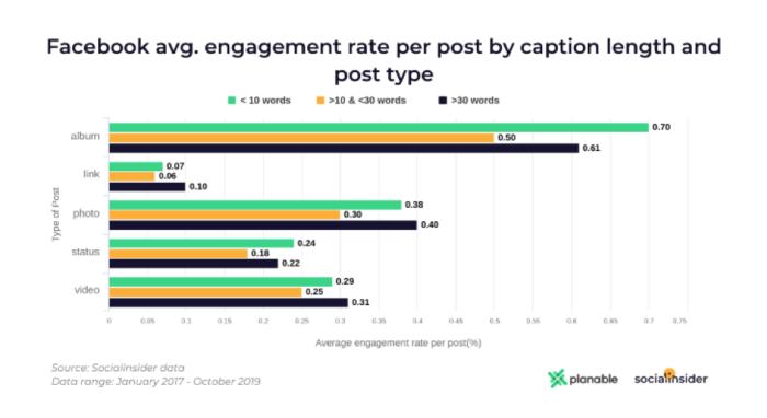 Tasso di coinvolgimento medio di Facebook per post in base alla lunghezza dei sottotitoli e al tipo di post