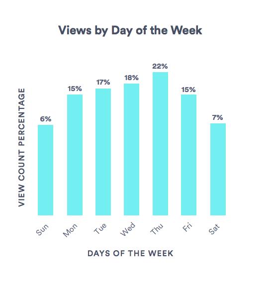 Visualizzazioni di video aziendali per giorno della settimana