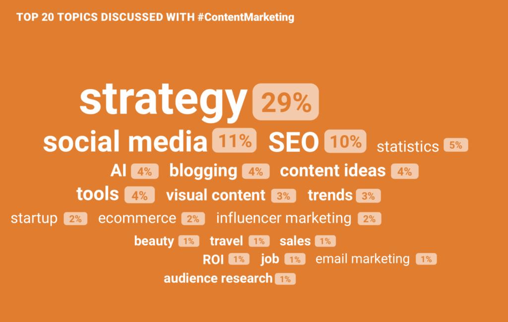 Argomenti discussi con l'hashtag #ContentMarketing