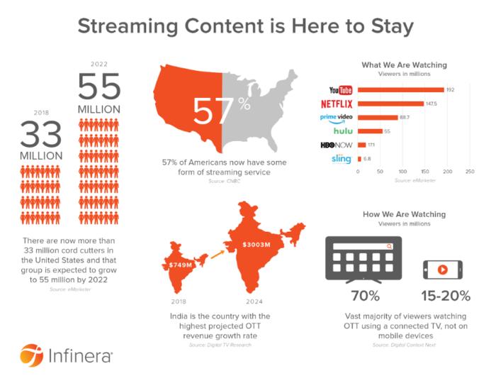 """Streaming contenuto infografica """"larghezza ="""" 640 """"height ="""" 494 """"srcset ="""" https://megamarketing.it/wp-content/uploads/2020/02/_378_Streaming-video-Dove-siamo-diretti-e-cosa-significa-per-gli-esperti-di-marketing.png 700w, https: //www.smartinsights.com/wp-content/uploads/2020/02/Streaming-content-infographic-550x425.png 550w, https://www.smartinsights.com/wp-content/uploads/2020/02/Streaming -content-infographic-150x116.png 150w, https://www.smartinsights.com/wp-content/uploads/2020/02/Streaming-content-infographic-768x593.png 768w, https://www.smartinsights.com /wp-content/uploads/2020/02/Streaming-content-infographic-250x193.png 250w, https://www.smartinsights.com/wp-content/uploads/2020/02/Streaming-content-infographic.png 974w """"dimensioni ="""" (larghezza massima: 640px) 100vw, 640px"""