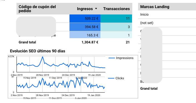grafico di google data studio che combina Google Analytics e i dati della console di ricerca di Google.