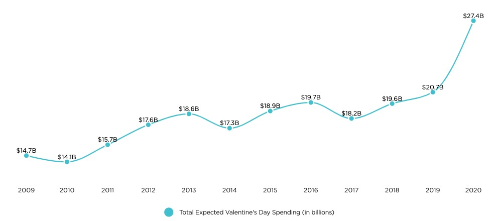 NRF Valentines Spending