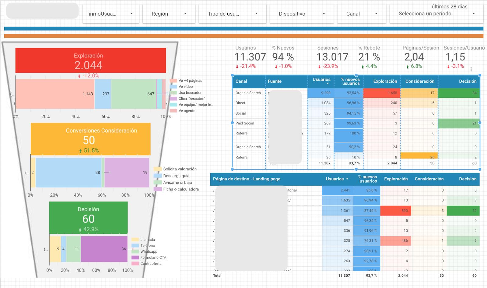 visualizzazione a imbuto in google data studio.