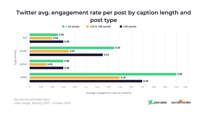 Twitter tasso di coinvolgimento medio per post per lunghezza sottotitoli e tipo di post