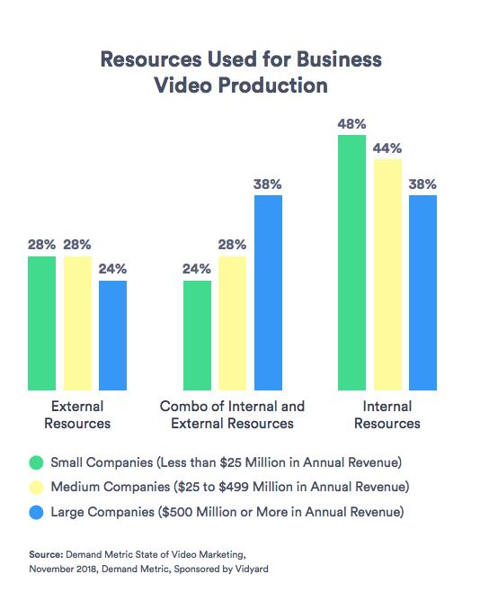 Risorse utilizzate per la produzione di video aziendali