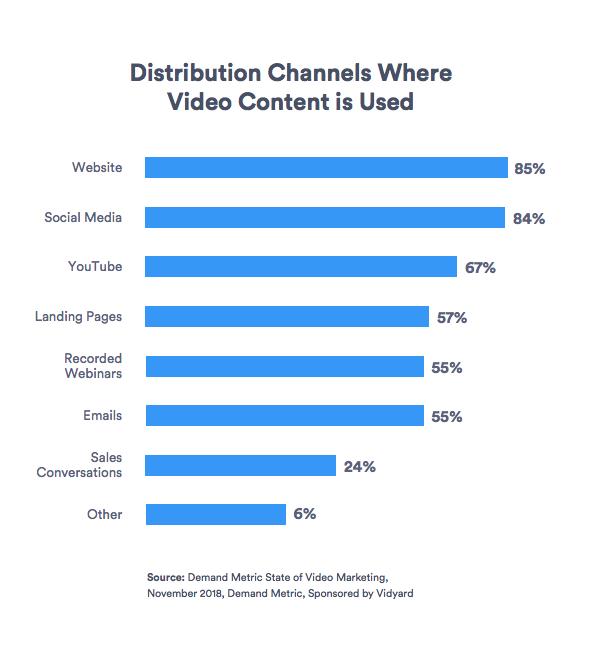 Canali di distribuzione popolari per video aziendali