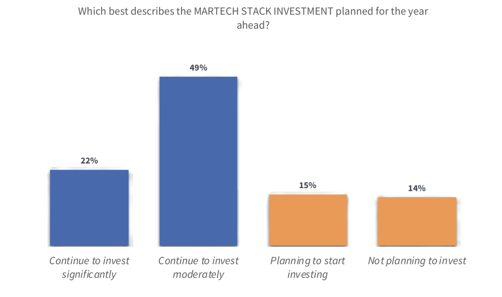 Martech Stack Investment