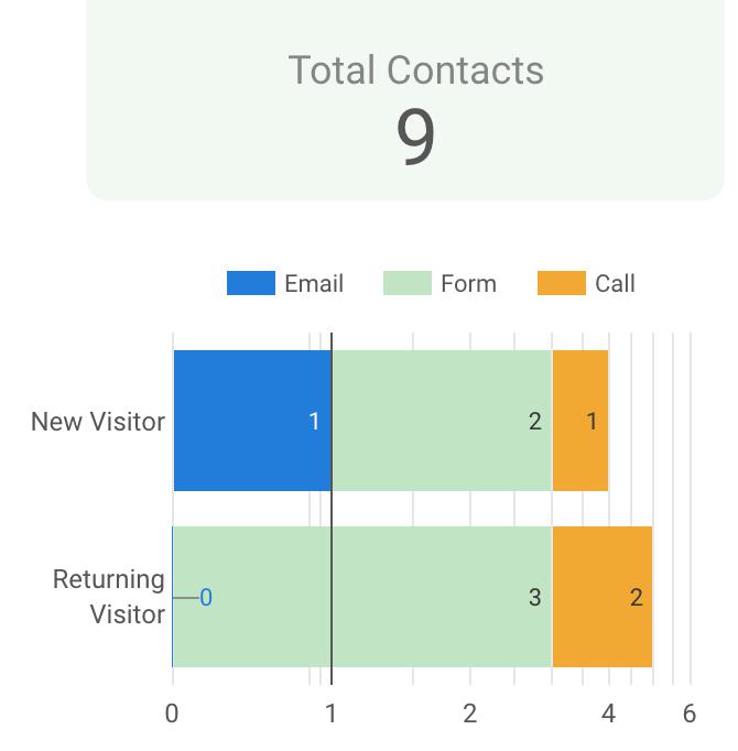 combinando più opportunità di lead gen in un unico grafico in google data studio.