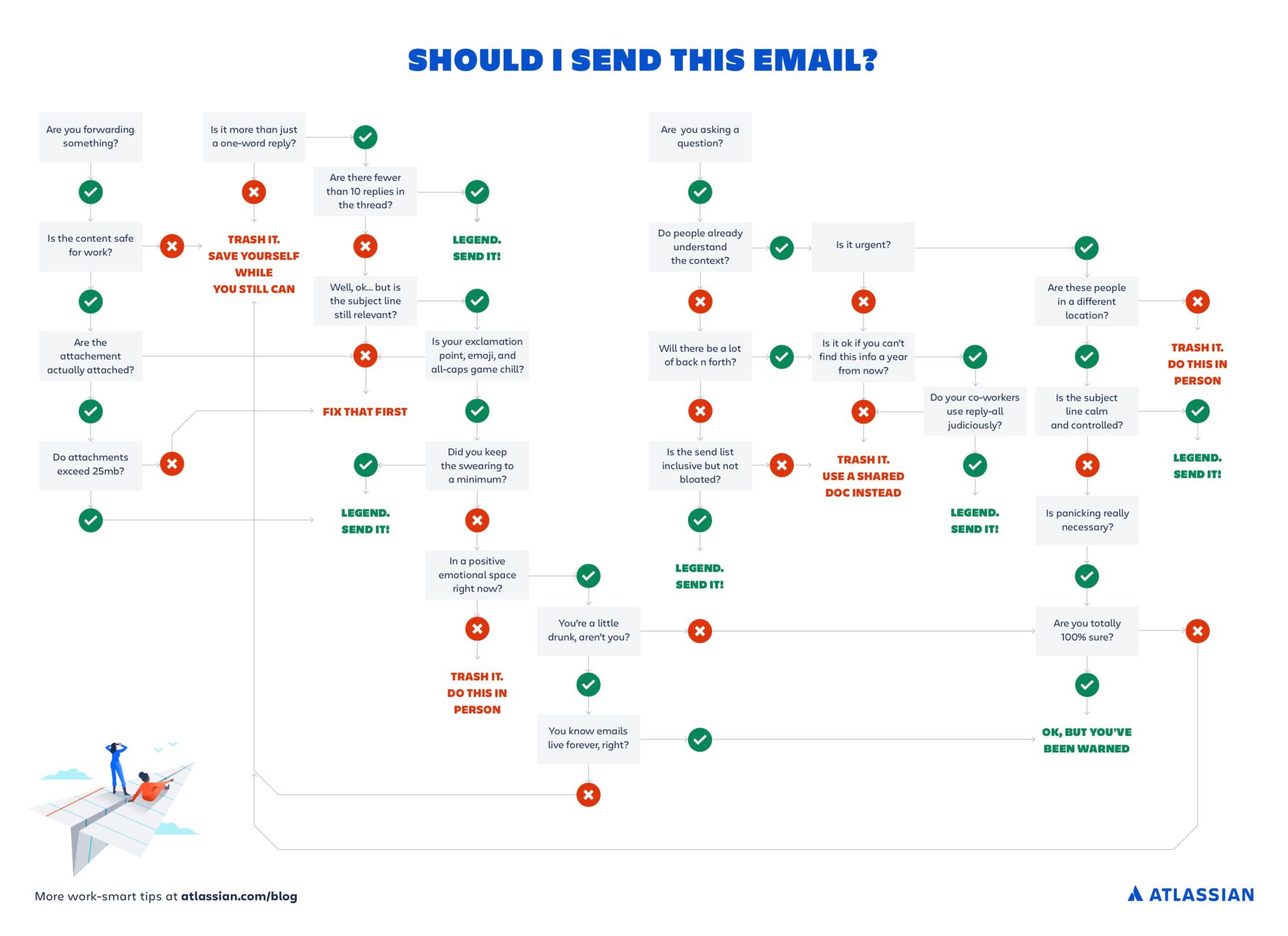 """Un diagramma di flusso per aiutarti a decidere se è davvero necessario inviare l'e-mail """"rel ="""" noopener """"target ="""" _ blank"""