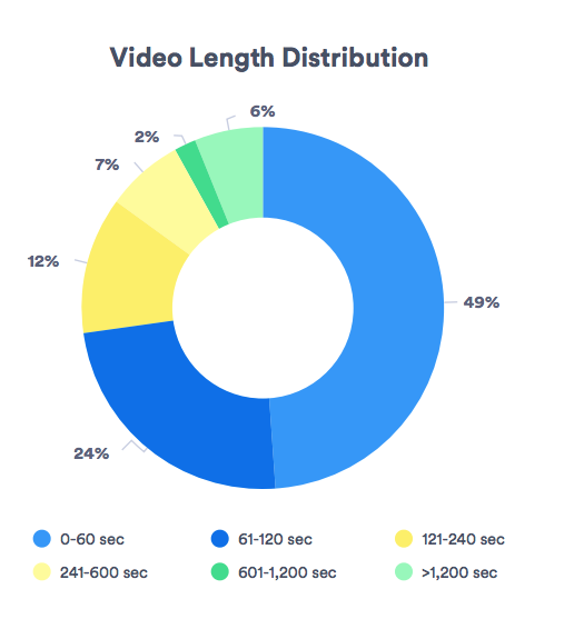 Durata media del video