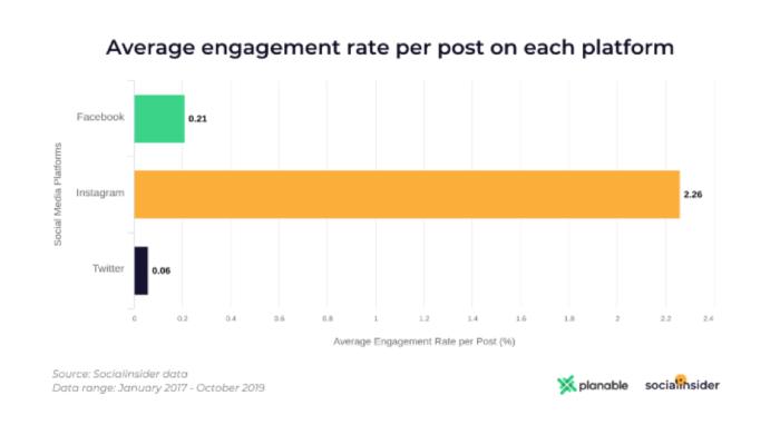 Tasso di coinvolgimento medio per post su ciascuna piattaforma