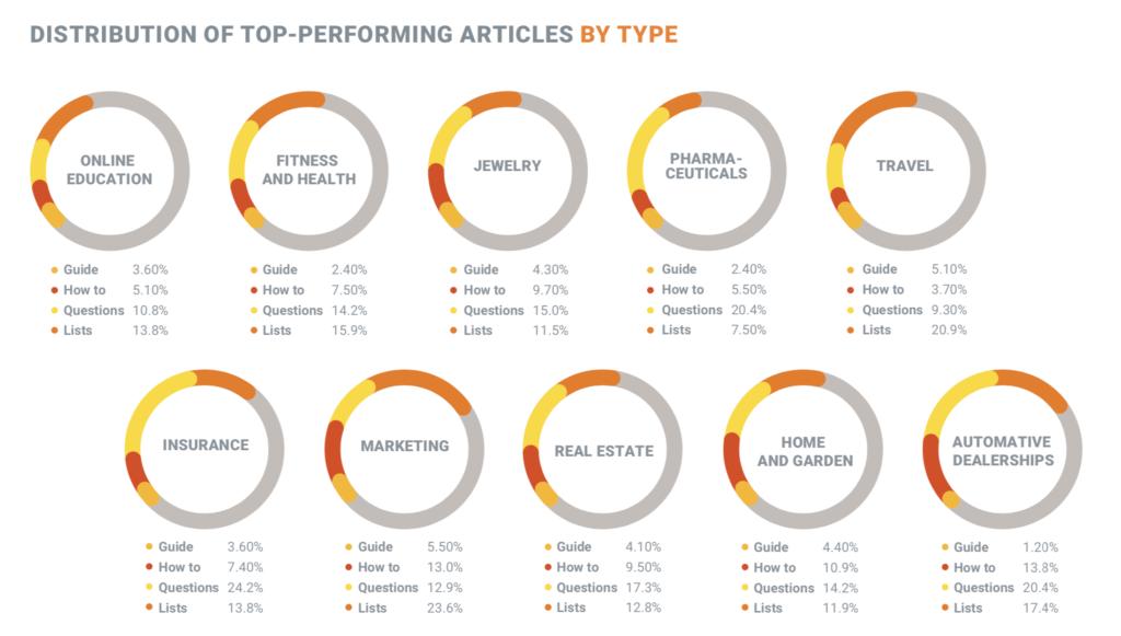 Blog del settore Articoli con le migliori prestazioni per tipologia