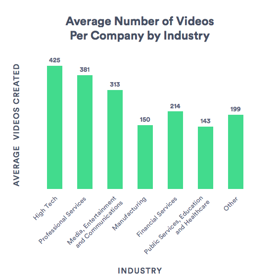 Numero medio di video creati dall'industria