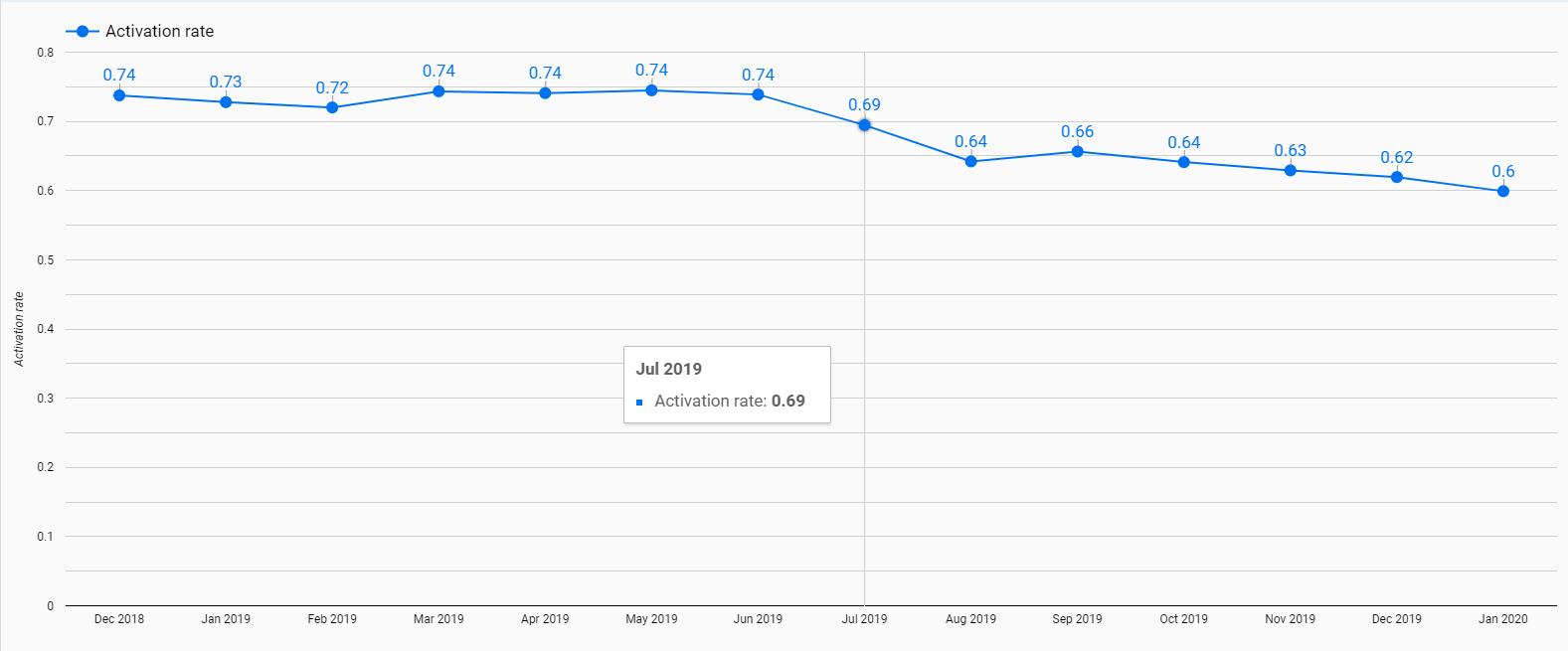 diminuzione del tasso di attivazione dopo l'attrito rimosso dal flusso di iscrizione.