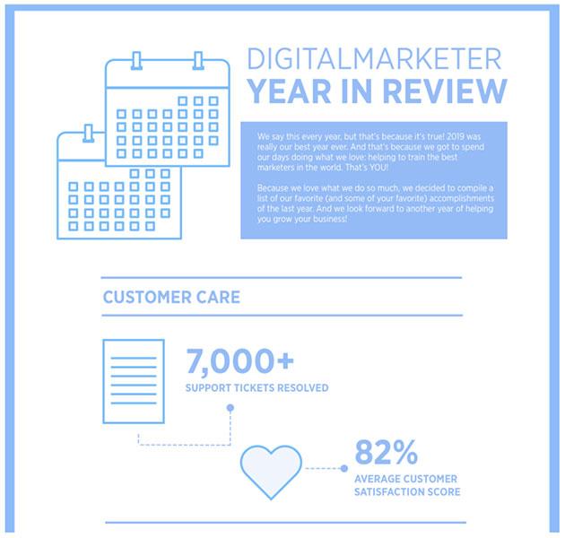 DigitalMarketer Anno in rassegna infografica