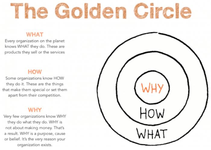 Il cerchio d'oro