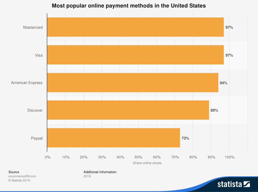 metodi di pagamento online più popolari