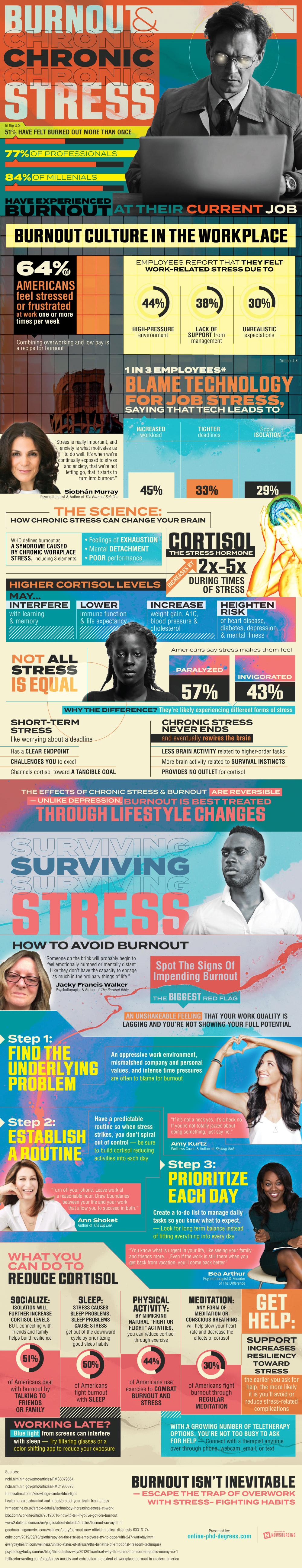 Burnout e stress cronico