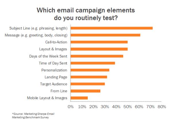 """marketing sherpa email survey chart2 ridimensionato 600 """"class ="""" alignCenter """"border ="""" 0 """"width ="""" 600 """"style ="""" larghezza: 600px; blocco di visualizzazione; margine: 0px auto; """"srcset ="""" https://blog.hubspot.com/hs-fs/hub/53/file-23129556-jpg/blog/images/marketing-sherpa-email-survey-chart2-resized-600 .jpg? larghezza = 300 & nome = marketing-sherpa-email-survey-chart2-resized-600.jpg 300w, https://blog.hubspot.com/hs-fs/hub/53/file-23129556-jpg/blog/ images / marketing-sherpa-email-survey-chart2-resized-600.jpg? larghezza = 600 & nome = marketing-sherpa-email-survey-chart2-resized-600.jpg 600w, https://blog.hubspot.com/hs -fs / hub / 53 / file-23.129.556-jpg / blog / images / Marketing-sherpa-mail-indagine-chart2-ridimensionata-600.jpg? width = 900 & name = marketing sherpa-mail-indagine-chart2-ridimensionata-600 .jpg 900w, https://blog.hubspot.com/hs-fs/hub/53/file-23129556-jpg/blog/images/marketing-sherpa-email-survey-chart2-resized-600.jpg?width= 1200 & name = marketing-sherpa-email-survey-chart2-resized-600.jpg 1200w, https://blog.hubspot.com/hs-fs/hub/53/file-23129556-jpg/blog/images/marketing-sherpa -email-survey-chart2-resized-600.jpg? larghezza = 1500 & nome = marketing-sherpa-email-survey-chart2-resized-600.jpg 1 500w, https://blog.hubspot.com/hs-fs/hub/53/file-23129556-jpg/blog/images/marketing-sherpa-email-survey-chart2-resized-600.jpg?width=1800&name= marketing-sherpa-email-survey-chart2-resized-600.jpg 1800w """"dimensioni ="""" (larghezza massima: 600px) 100vw, 600px"""