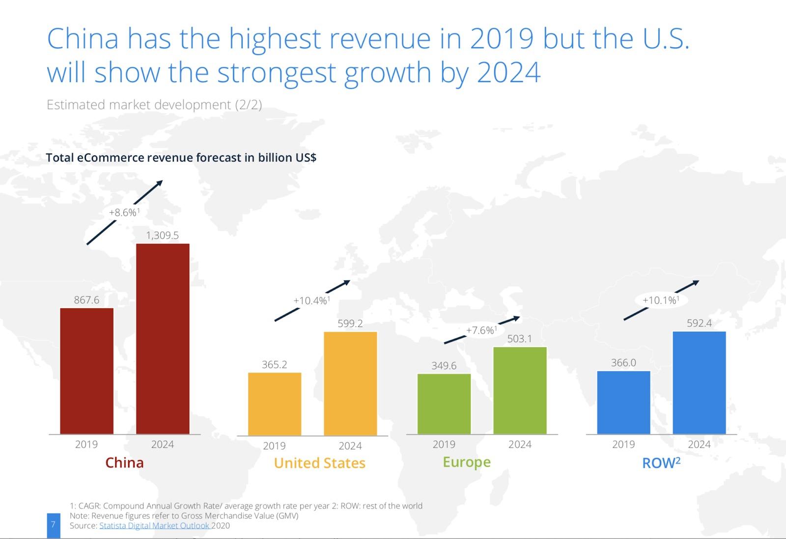 Crescita globale delle entrate e-commerce
