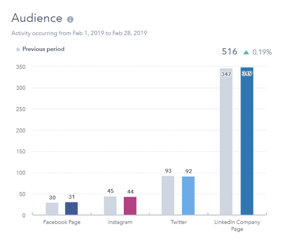 rapporto sull'analisi dei social media del pubblico