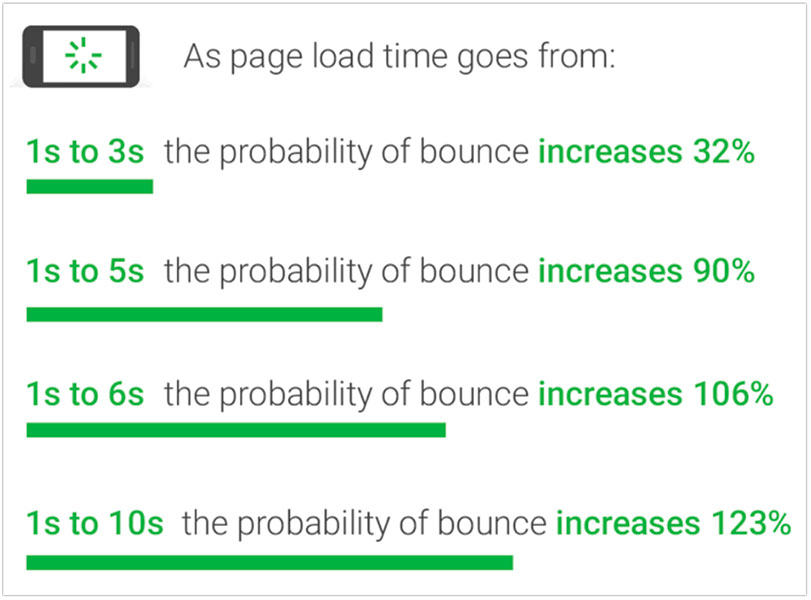 Le statistiche sul caricamento della pagina che mostrano la frequenza di rimbalzo aumentano all'aumentare del tempo di caricamento della pagina