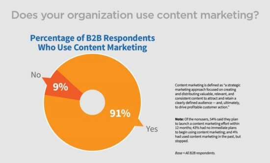 La tua organizzazione utilizza content marketing.JPEG