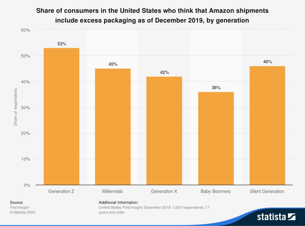 statistica id1100403 opinione dei consumatori sull'imballaggio in eccesso delle spedizioni di Amazon 2019 per generazione