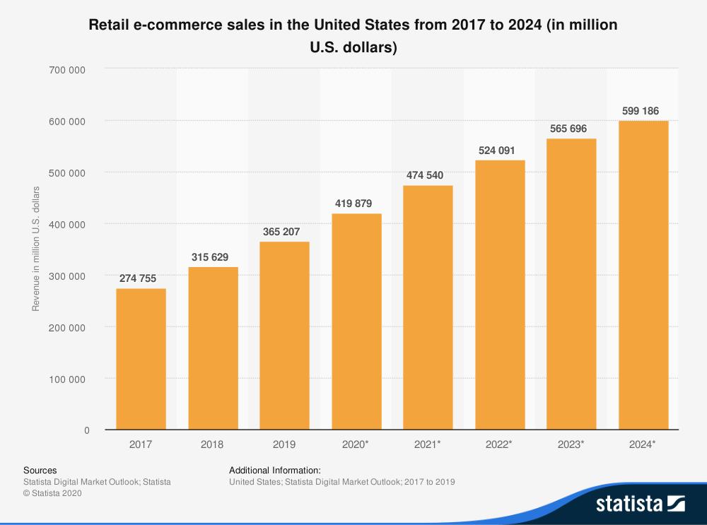 Previsioni di vendita e-commerce 2020 1