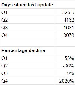 calcoli quartili per le metriche per dare priorità ai post di aggiornamento.
