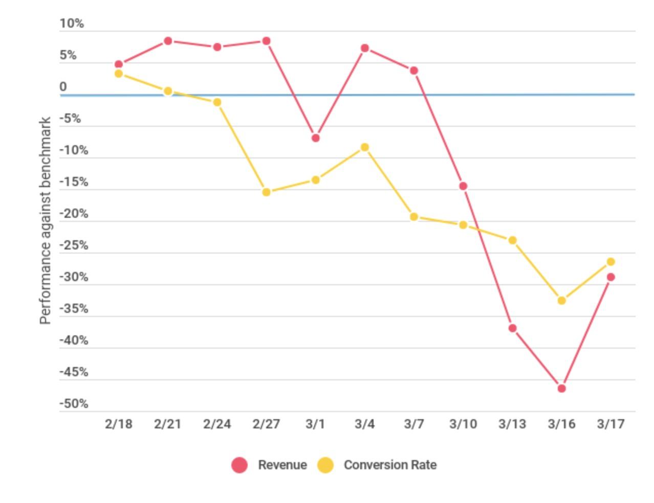 Grafico di e-commerce pure-play