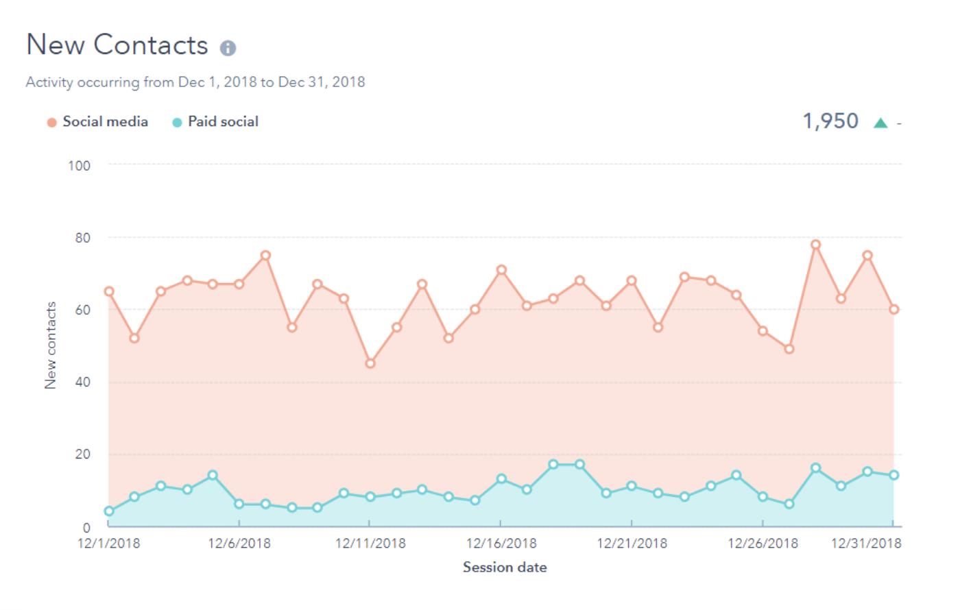 nuovo rapporto di analisi dei social media dei contatti