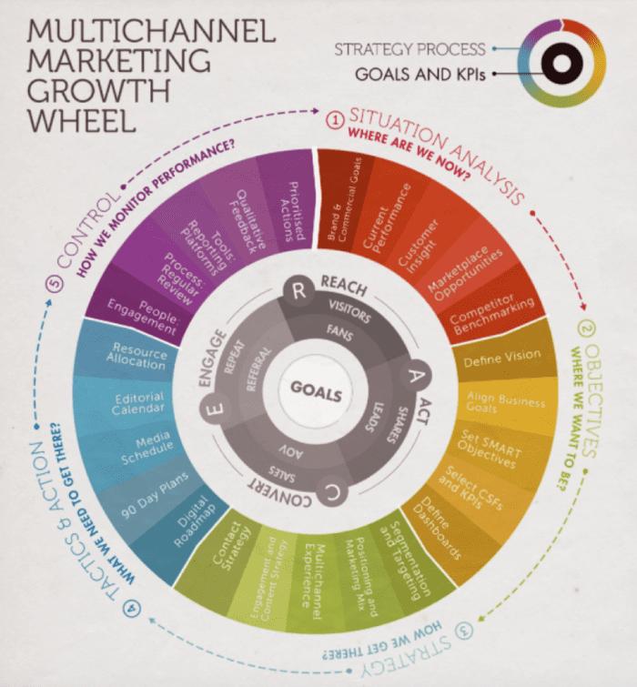 Ruota della crescita del marketing multicanale