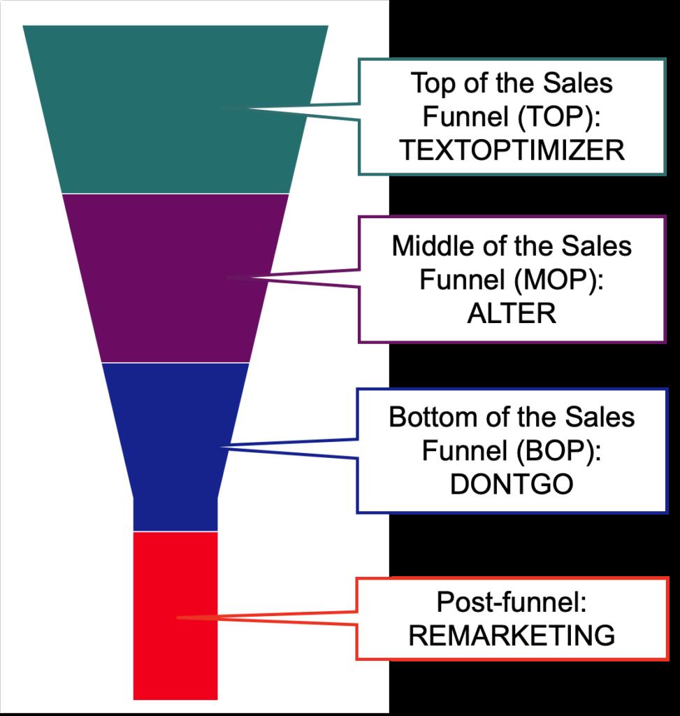 strumenti per ogni fase dell'imbuto di acquisto