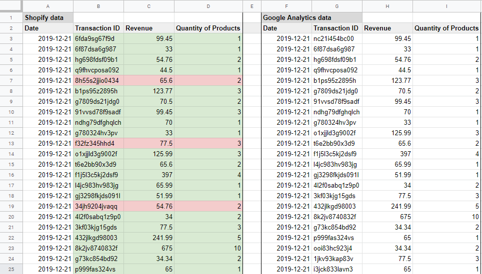 identificare discrepanze nelle transazioni tra google analytics e shopify in un foglio di calcolo.
