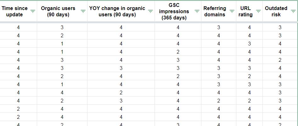 """cifre quartili per le metriche per gli aggiornamenti del contenuto. """"width ="""" 750"""