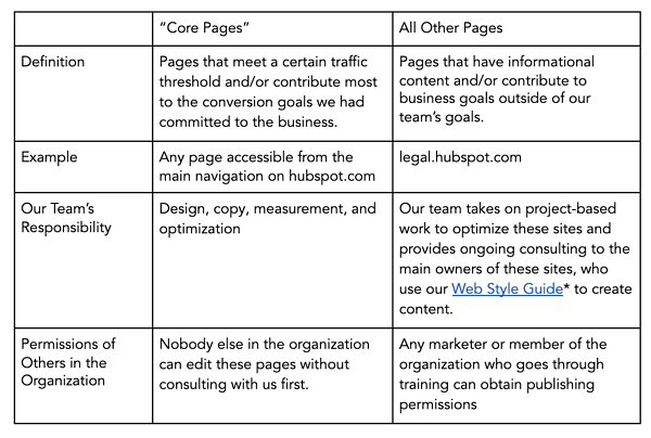 "Framework per la strategia di gestione del sito Web ""srcset ="" https://blog.hubspot.com/hs-fs/hubfs/image-3793.png?width=300&name=image-3793.png 300w, https: //blog.hubspot. com / hs-fs / hubfs / image-3793.png? width = 600 & name = image-3793.png 600w, https://blog.hubspot.com/hs-fs/hubfs/image-3793.png?width=900&name = image-3793.png 900w, https://blog.hubspot.com/hs-fs/hubfs/image-3793.png?width=1200&name=image-3793.png 1200w, https://blog.hubspot.com /hs-fs/hubfs/image-3793.png?width=1500&name=image-3793.png 1500w, https://blog.hubspot.com/hs-fs/hubfs/image-3793.png?width=1800&name= image-3793.png 1800w ""dimensioni ="" (larghezza massima: 600px) 100vw, 600px"