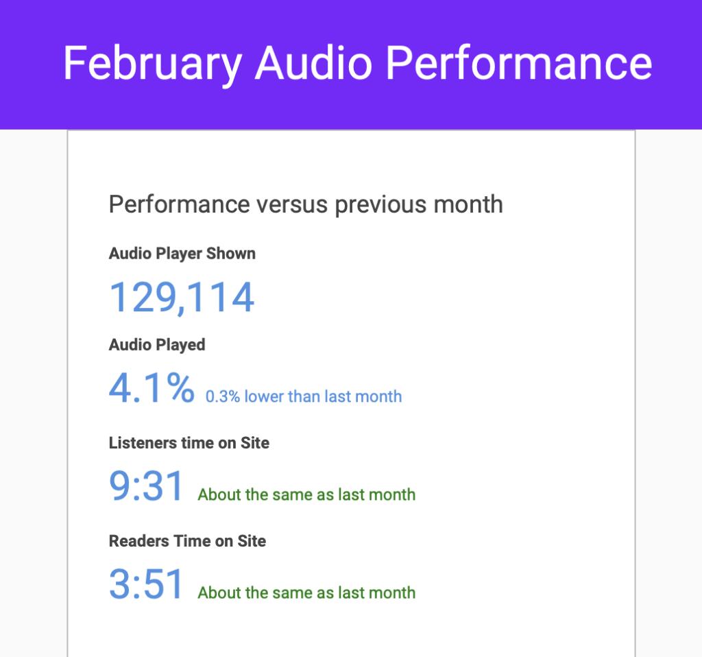 Articoli audio aumenta il coinvolgimento