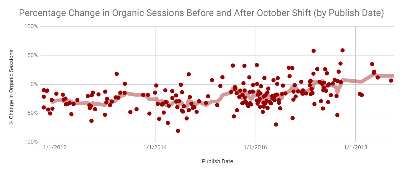 """grafico che mostra il relativo declino del traffico organico per i post di blog meno recenti. """"width ="""" 750"""