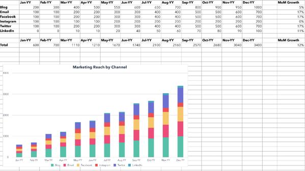 """Modello di Excel che calcola la copertura del marketing. """"Width ="""" 600 """"style ="""" larghezza: 600px; blocco di visualizzazione; margine: 0px auto; """"srcset ="""" https://blog.hubspot.com/hs-fs/hubfs/reach.png?width=300&name=reach.png 300w, https://blog.hubspot.com/hs- fs / hubfs / reach.png? width = 600 & name = reach.png 600w, https://blog.hubspot.com/hs-fs/hubfs/reach.png?width=900&name=reach.png 900w, https: // blog.hubspot.com/hs-fs/hubfs/reach.png?width=1200&name=reach.png 1200w, https://blog.hubspot.com/hs-fs/hubfs/reach.png?width=1500&name=reach .png 1500w, https://blog.hubspot.com/hs-fs/hubfs/reach.png?width=1800&name=reach.png 1800w """"dimensioni ="""" (larghezza massima: 600px) 100vw, 600px"""