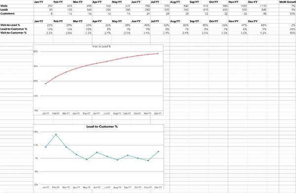 """Modello di Excel per il calcolo dei tassi di conversione. """"Width ="""" 600 """"style ="""" larghezza: 600px; blocco di visualizzazione; margin: 0px auto; """"srcset ="""" https://blog.hubspot.com/hs-fs/hubfs/conversion-rates.png?width=300&name=conversion-rates.png 300w, https: //blog.hubspot. com / hs-fs / hubfs / conversion-rate.png? larghezza = 600 e nome = conversion-rate.png 600w, https://blog.hubspot.com/hs-fs/hubfs/conversion-rates.png?width=900&name = conversion-rate.png 900w, https://blog.hubspot.com/hs-fs/hubfs/conversion-rates.png?width=1200&name=conversion-rates.png 1200w, https://blog.hubspot.com /hs-fs/hubfs/conversion-rates.png?width=1500&name=conversion-rates.png 1500w, https://blog.hubspot.com/hs-fs/hubfs/conversion-rates.png?width=1800&name= conversion-rate.png 1800w """"size ="""" (larghezza massima: 600px) 100vw, 600px"""