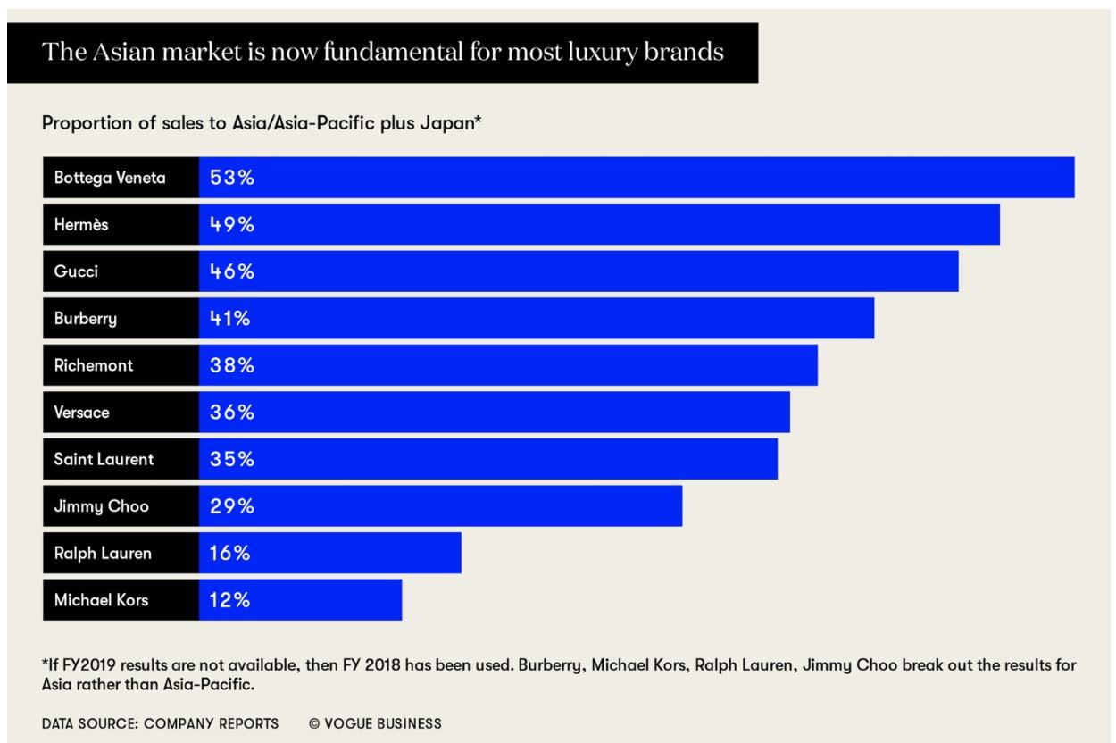 Grafico delle merci di lusso di Vogue Business