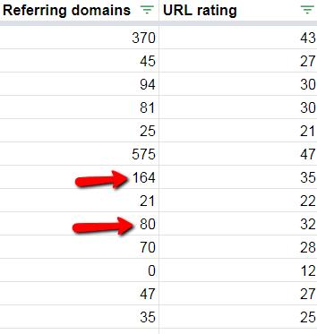 esempio di URL con valutazioni simili ma un numero di link molto diverso.