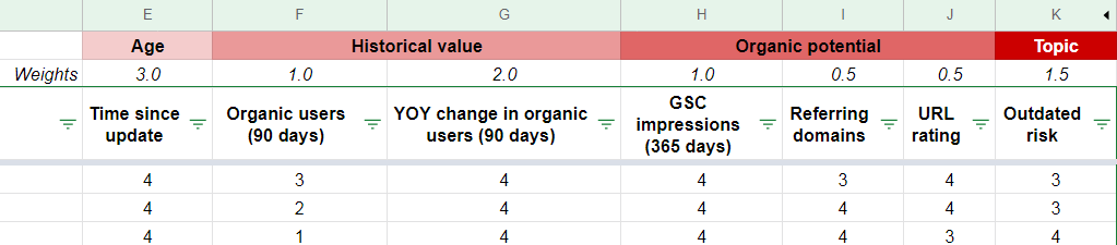 """pesi per le metriche per gli aggiornamenti del contenuto. """"width ="""" 750"""