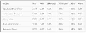 Mailchimp dati di email marketing